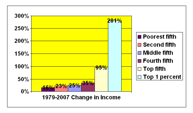 graph of 1979-2007 change in U.S. household income by quintiles