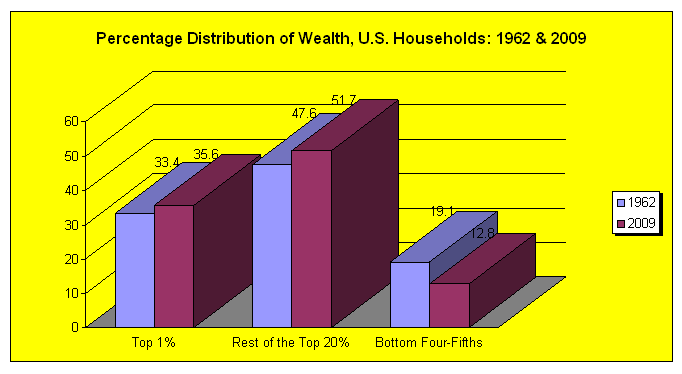 Percentage distribution of wealth, US households, 1962 & 2009