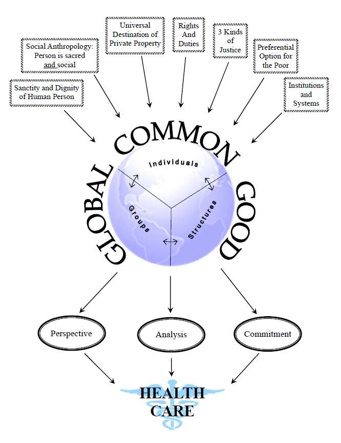The Common Good And Health Care Reform Jesuit Social